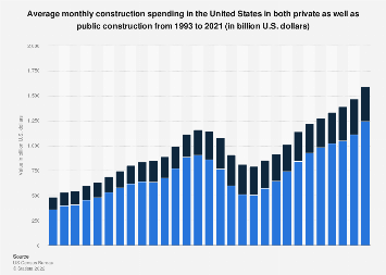 U.S. construction: annual spending in public and private sectors 1996-2017