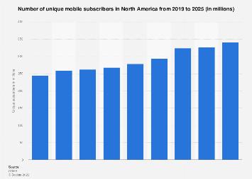 Unique mobile subscribers in North America 2010-2020