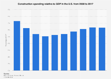 U.S. construction spending as a percentage of GDP 2008-2016