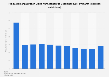 China: production of pig iron by month February 2018