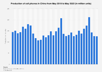 China: production of cell phones by month October 2018
