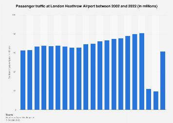 Passenger traffic at London Heathrow Airport 2002-2016