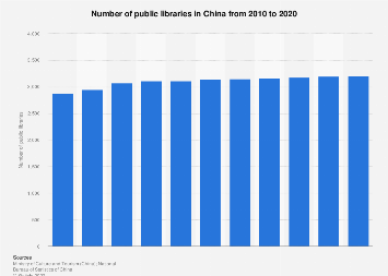 Number of public libraries in China in 2016