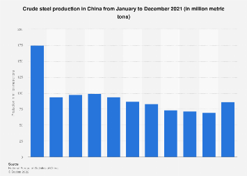 China: crude steel production by month June 2018