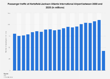 Passenger traffic at Atlanta Airport 2000-2017