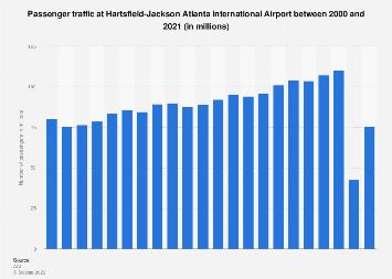 Passenger traffic at Atlanta Airport 2000-2016