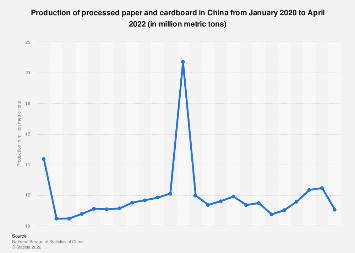 China: paper and cardboard production 2019 | Statista