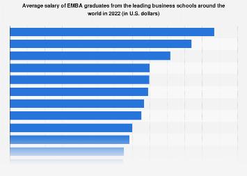 Average EMBA graduate salaries from the top business schools worldwide, 2017