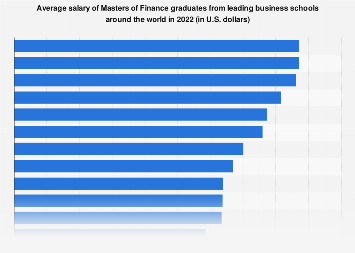 Masters Of Finance Graduate Salary By Top Business Schools