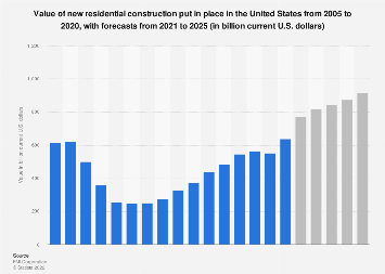 U.S. construction: value of new residential construction 2011-2022
