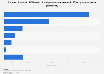 Number of visitors of Chinese cultural performance venues 2018