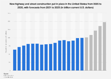 U.S. construction: value of highway and street construction 2010-2022