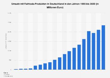Umsatz mit Fairtrade-Produkten in Deutschland bis 2017
