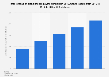 Global mobile payment revenue 2015-2019