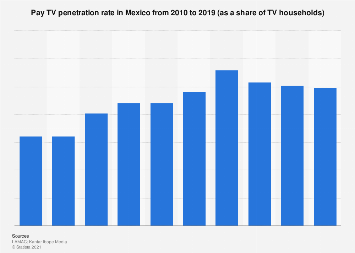 Mexico: Pay TV penetration rate 2010-2018