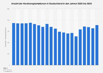 Anzahl der Herztransplantationen in Deutschland bis 2017
