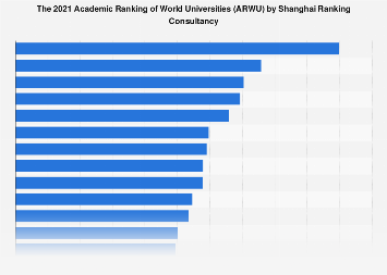Academic Ranking of World Universities (ARWU) 2018