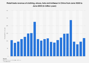Retail sales of apparel and footwear in China by month February 2018