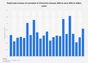 Retail sales of cosmetics in China by month December 2018