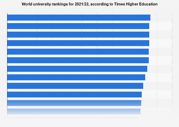 World university rankings for 2018/19, by Times Higher Education
