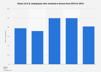 Share of U.S. employees who received a bonus 2012-2015