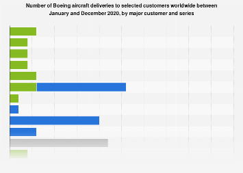 Boeing - aircraft deliveries worldwide by airline 2018
