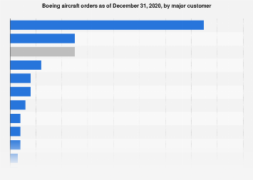 Number of Boeing aircraft orders by airline 2018
