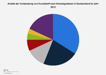 Verwendung von Kunststoff in Deutschland nach Einsatzgebieten 2017