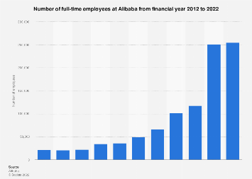Alibaba: number of employees 2012-2018