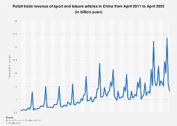 Retail sales of sport and leisure articles in China by month April 2018