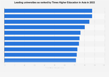 Best Asian universities as ranked by Times Higher Education 2019