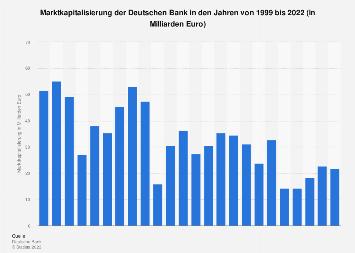 Marktkapitalisierung der Deutschen Bank bis 2018