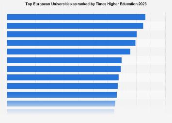 Best European Universities by Times Higher Education 2017-2018