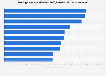 Leading airports worldwide based on aircraft movements 2018