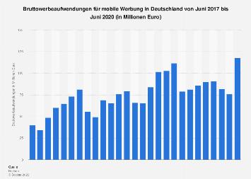 Bruttowerbeaufwendungen für mobile Werbung in Deutschland bis Juli 2019