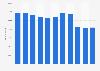 ABB Gruppe - Anzahl der Mitarbeiter bis 2018