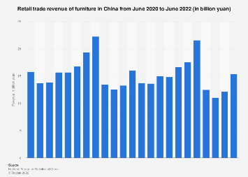 Retail sales of furniture in China by month September 2018
