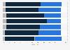 Umfrage zur Nutzung von Internetradio durch Jugendliche