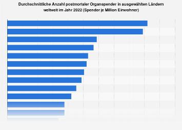 Anzahl postmortaler Organspender in ausgewählten Ländern weltweit 2018