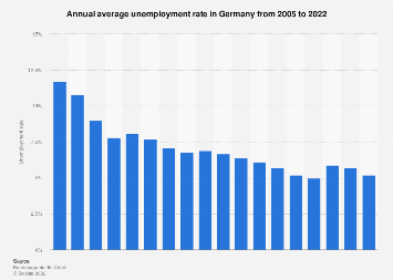 Annual average unemployment rate in Germany 2004-2019
