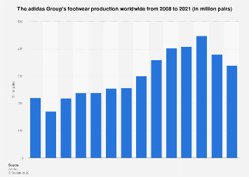 The adidas Group's global footwear production from 2008-2016