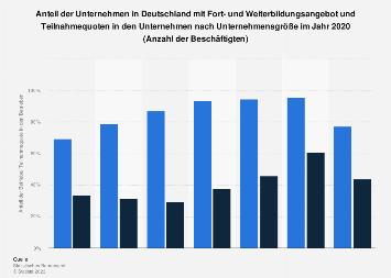 Unternehmen in Deutschland mit Weiterbildungsangebot nach Unternehmensgröße 2015