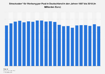 Streukosten für Werbung per Post in Deutschland bis 2016