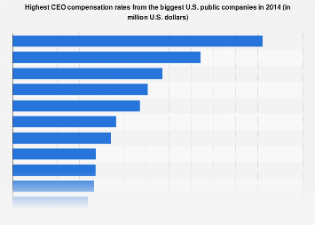 Highest CEO compensation rates from the biggest U.S. public companies 2014