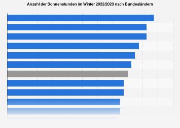 Sonnenstunden im Winter 2018/2019 nach Bundesländern