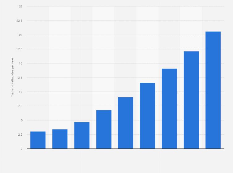 Global data center IP traffic 2013-2021 | Statista