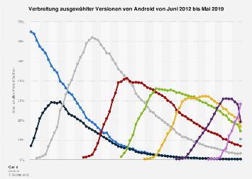 Verbreitung ausgewählter Android-Versionen bis 2018