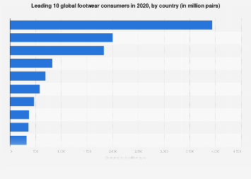 Leading 10 global footwear consumers 2016, by country