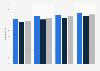 Durchschnittliche Lebenserwartung bei Geburt nach Geschlecht weltweit in den Jahren 1990 bis 2015 (in Jahren)