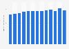 Sinopec's refinery throughput 2009-2018